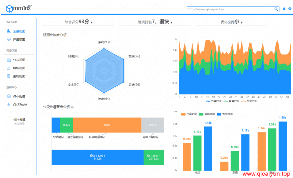 性能魔方-网站性能评测工具